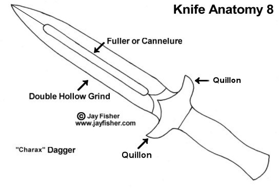 Knife anatomy, parts,  names, components; dagger, double hollow ground, tactical, fuller, quillons